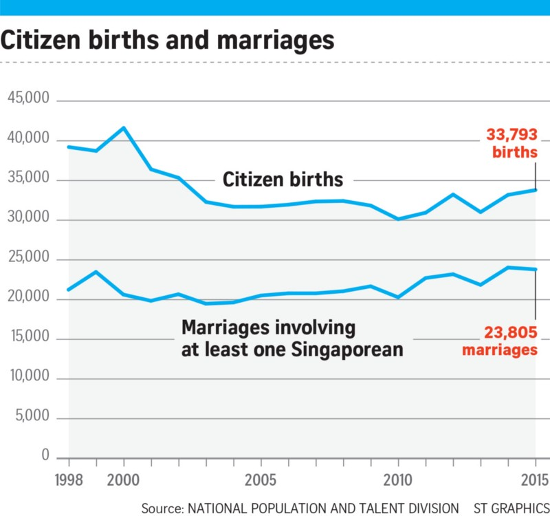 Singapore marriages and births