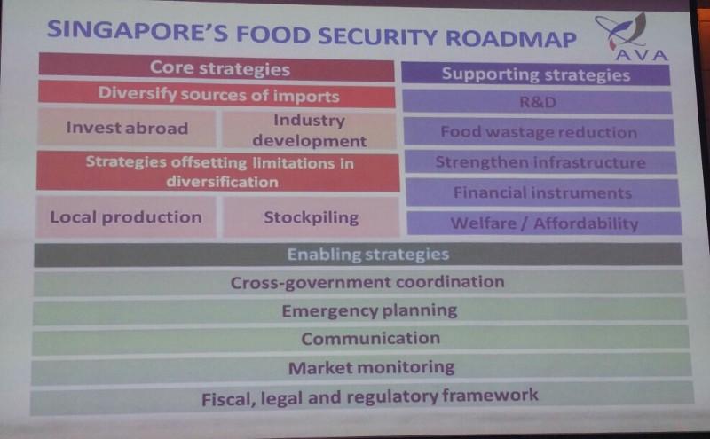 Singapore food security roadmap AVA
