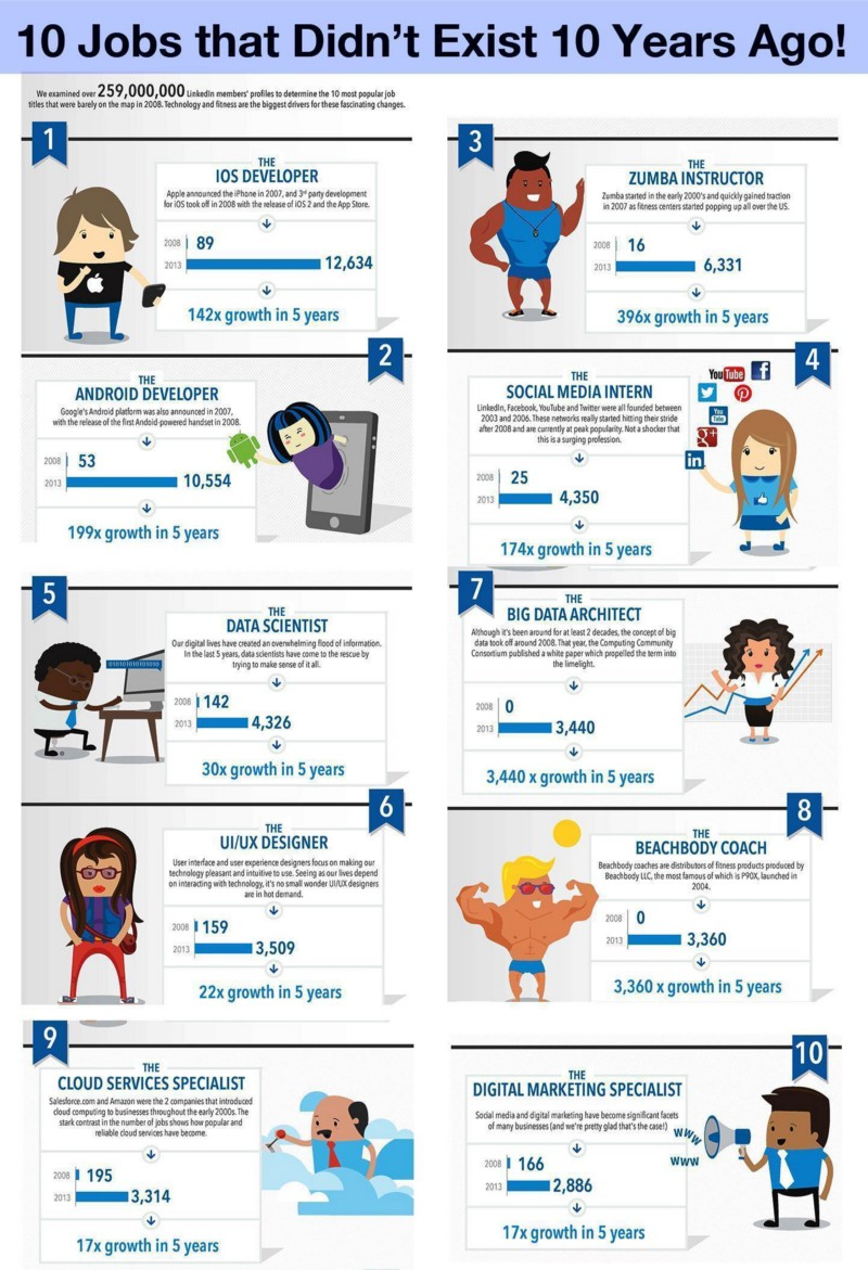 Jobs that didn't exist 10 years ago